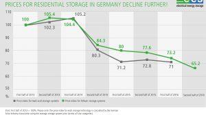 Energy Storage Market Benefits