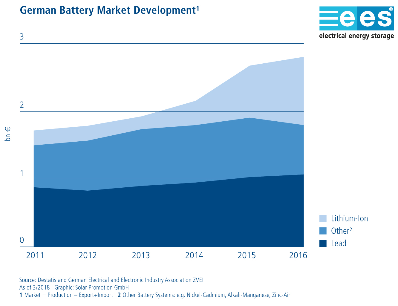 From Innovative Battery Systems To Sector Coupling Topics
